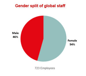 Gender split of global staff
