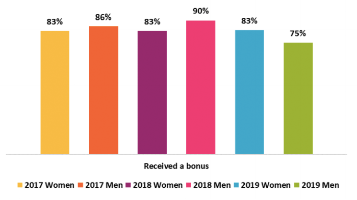 Employees_Receiving_Bonus_in_FY19_Graph_1