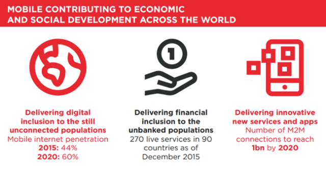 Mobile Contributing to Economic and Social Development across the world