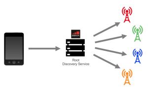 GSMA Root Discovery Service - eSIM