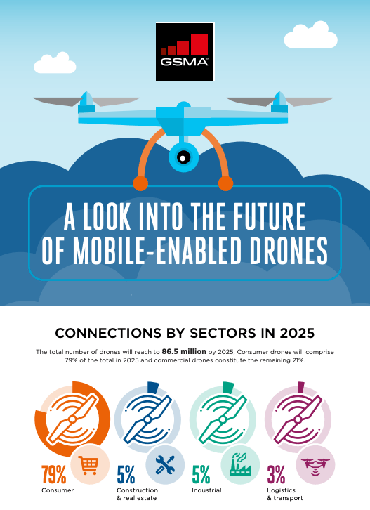 Infographic: a Look into the Future of Mobile-Enabled Drones image