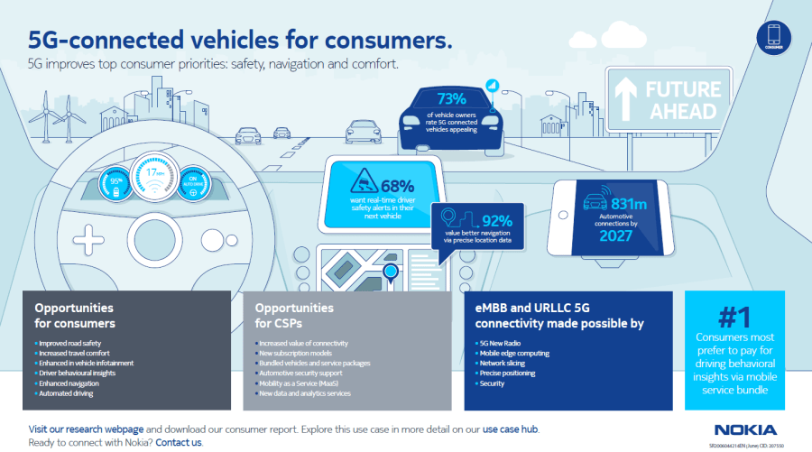 Research: 5G-Connected Vehicles for Consumers image