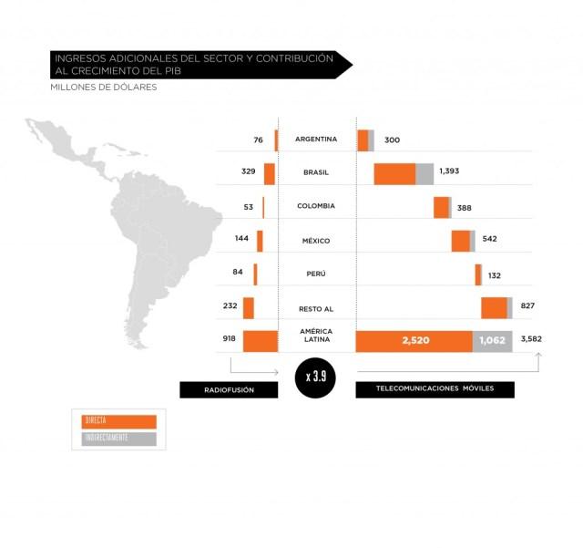 Ingresos adicionales del sector celular y contribución al crecimiento del PIB