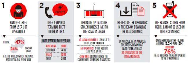 GSMA Handset Theft in Latin America - GSMA Latin America