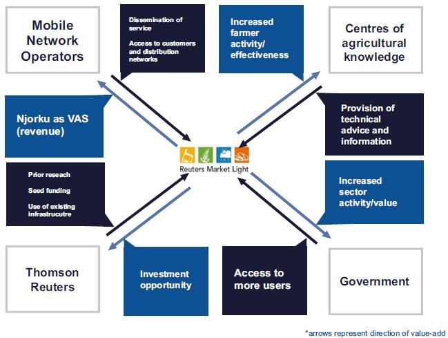 Partnership Map for Reuters Market Light