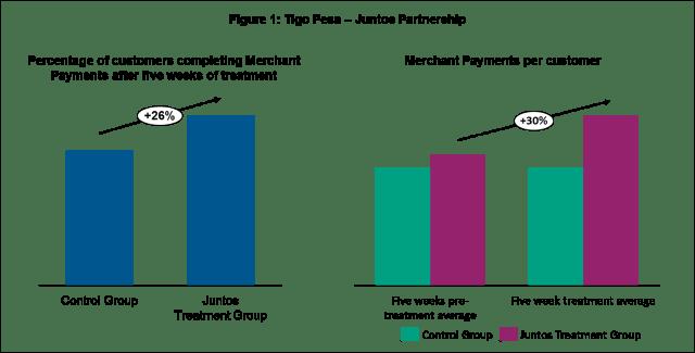 Tigo Graph