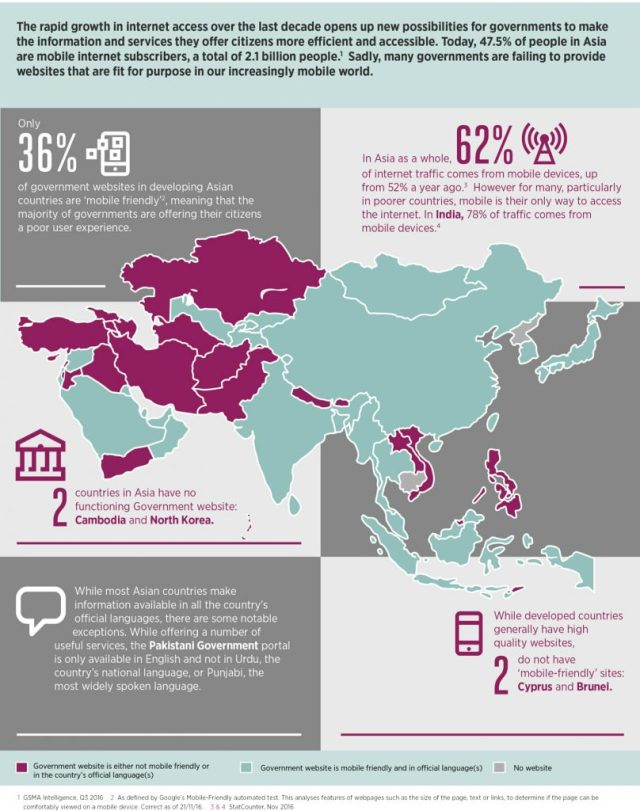 how-understandable-and-accessable-are-asian-government-websites_infographic-page-001