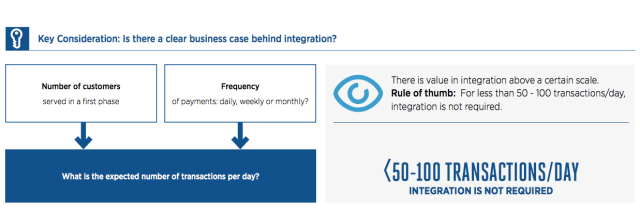 The business case for integration