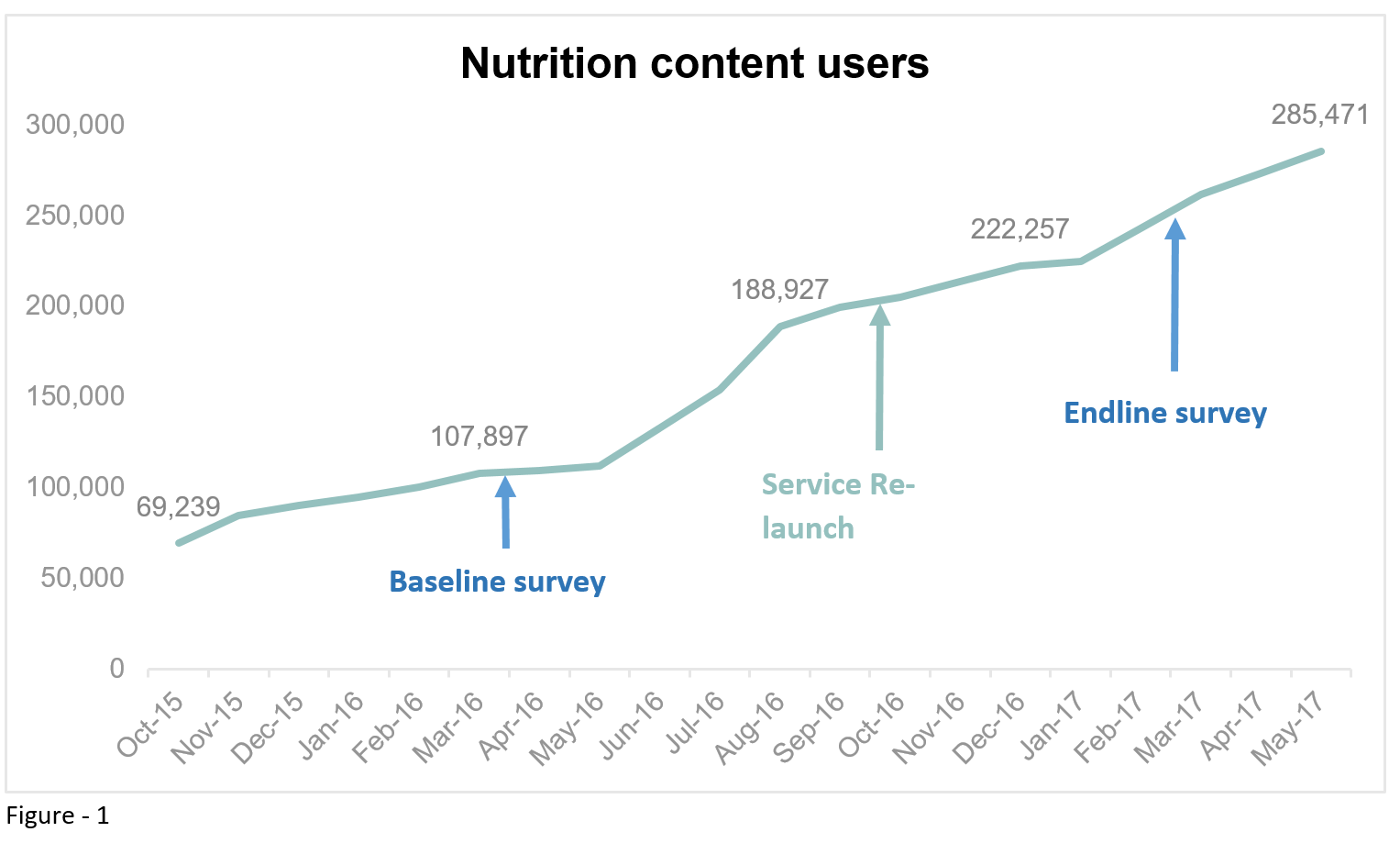 The role of mobile in increasing nutritional behaviour change in