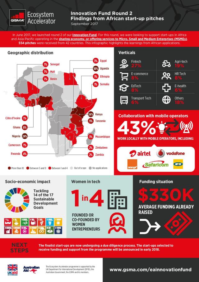 Africa Archives | Page 3 of 6 | Mobile for Development