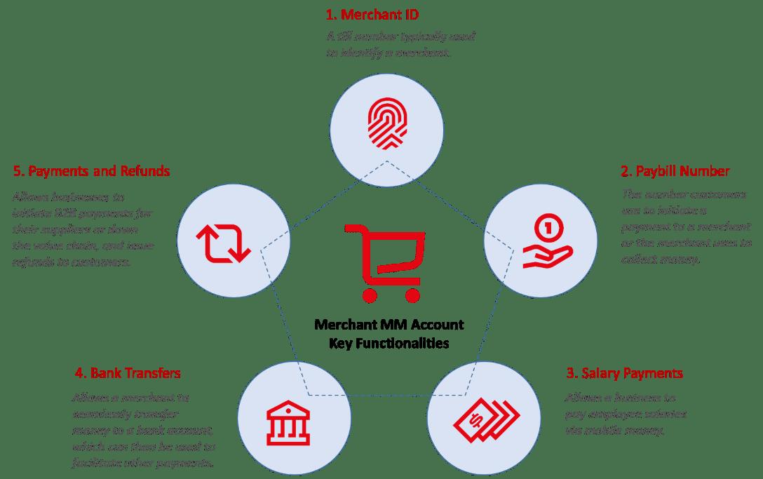 GSMA Enterprise Solutions: The next frontier for mobile