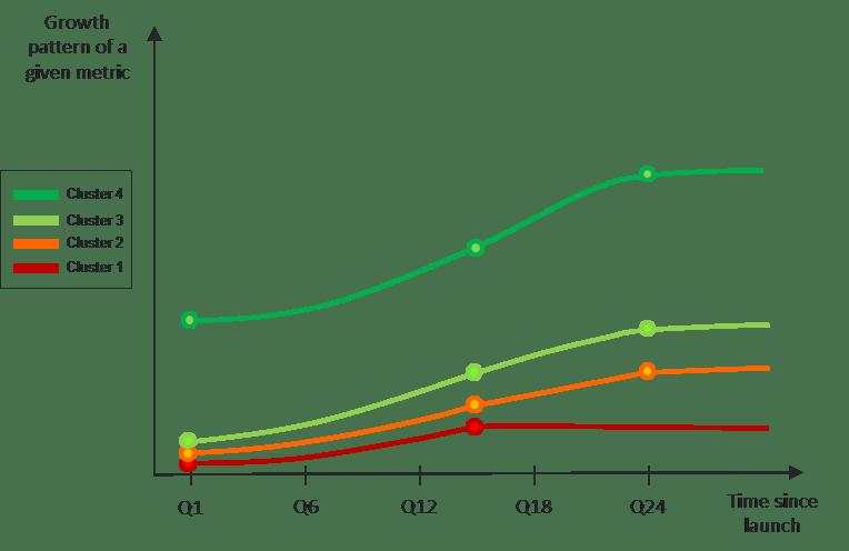 mobile money metrics growth pattern