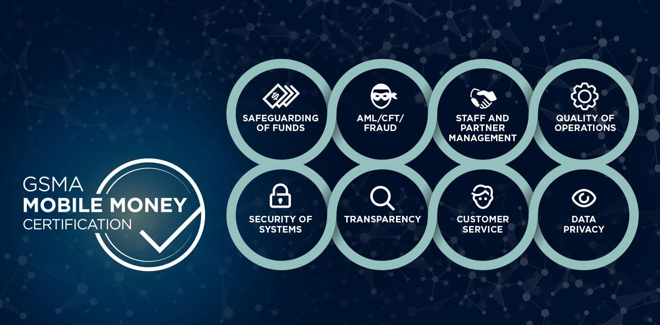 Gsma Mobile Money Certification Mobile For Development