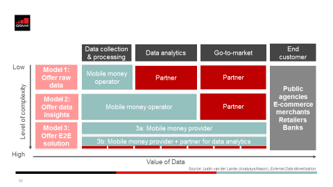 mobile money data Archives | Mobile for Development