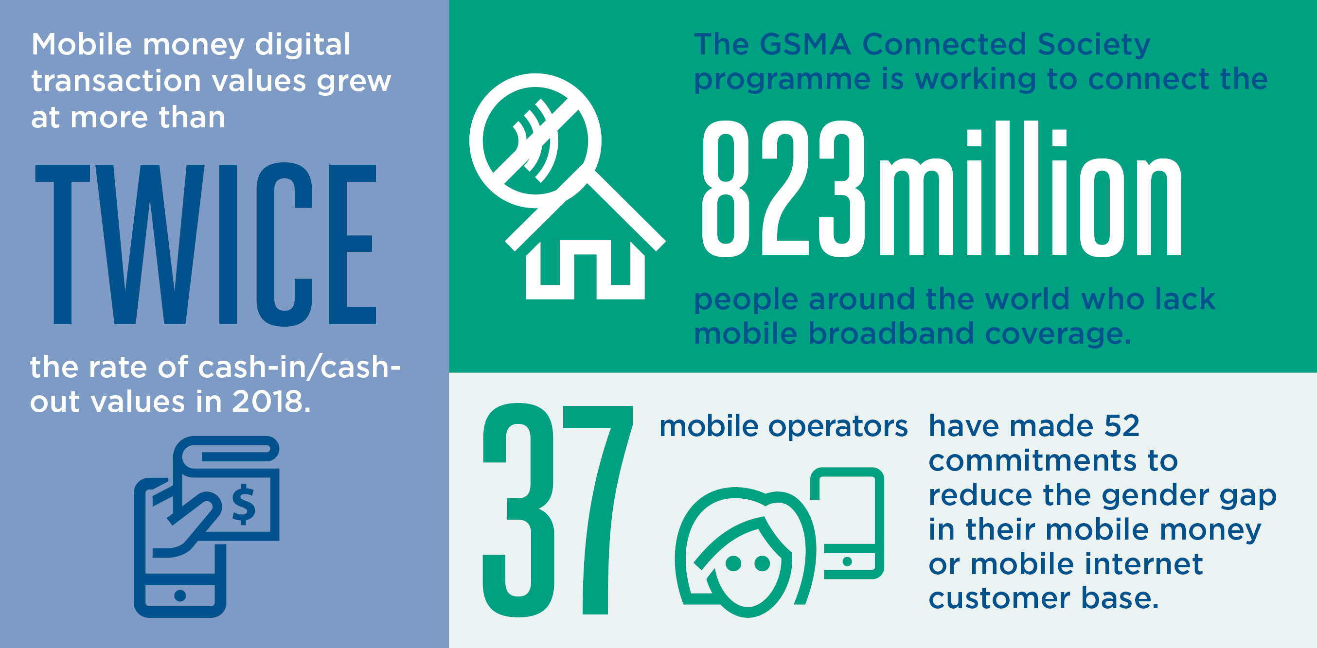 GSMA GSMA Mobile for Development