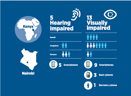 In Nairobi, Kenya. Research participants are 5 hearing impaired individuals, with 5 smartphones. Two Congolese men, two Kenyan women and one Kenyan man. 13 visually impaired individuals, with 9 smartphones, 3 basic phones and 1 who borrows a phone. 4 Somali men, 3 Congolese women, 4 Congolese men, 1 Kenyan woman and 1 Kenyan man.