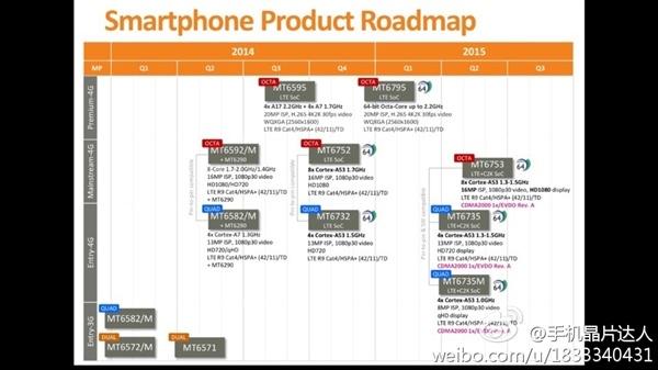 MediaTek revela calendário de lançamento de seus novos processadores 64Bits 2