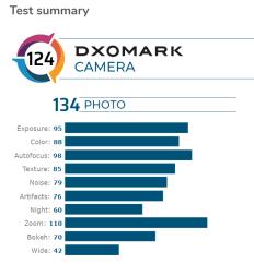 Mi 10 Pro / Fot. DxOMark