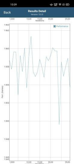 Spadek mocy GPU w czasie jest niemal żadny