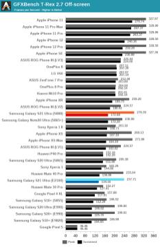 Snapdragon 888 vs Exynos 2100 w Samsung Galaxy S21 Ultra - porównanie wydajności / fot. AnandTech