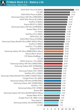 Snapdragon 888 vs Exynos 2100 w Samsung Galaxy S21 Ultra - porównanie czasu pracy / fot. AnandTech