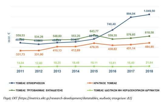 https://i2.wp.com/www.gsrt.gr/News/Files/New112208/Figure2_RDstatistics_Greece_2018provisional.jpg?resize=540%2C336