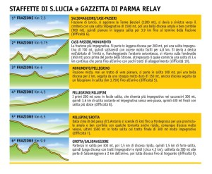 staffette altimetrie e distanze 2014