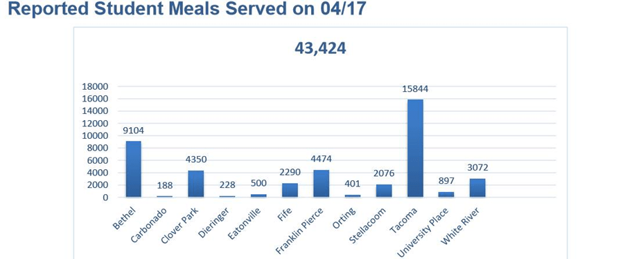 43,424 meals were served at school sites across Pierce County on just one day, April 17, 2020.