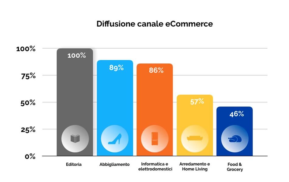 Canale eCommerce comparti