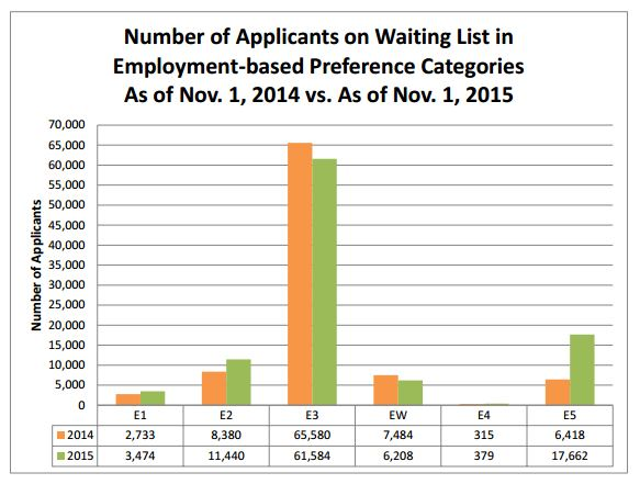 Number of Applicants on Waiting List in Employment-based Preference Categories