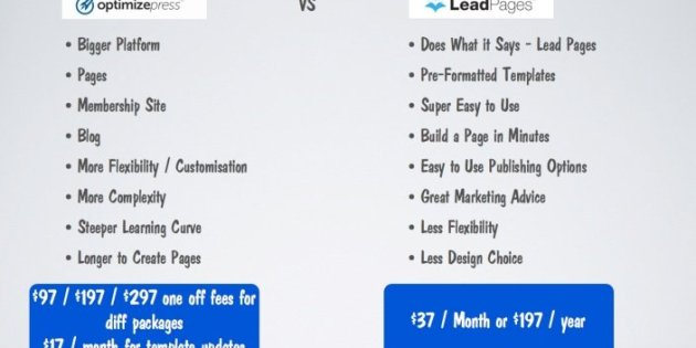 OptimizePress vs. LeadPages