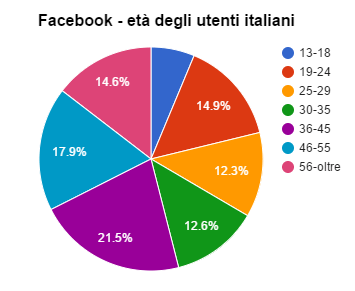 facebook eta iscritti