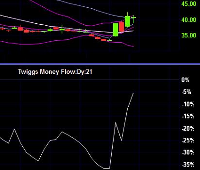 twiggs-money-flow2