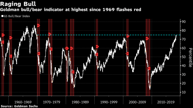 Goldman indicator that gives high chance of bear market since 1969