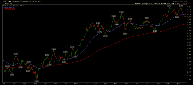 10 year UST chart in strong uptrend