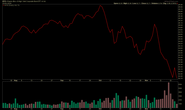 Chart of HYG shows sell-off in corporate bonds since October 2018