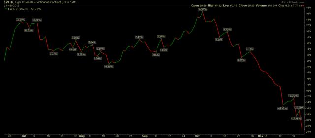 WTIC oil chart