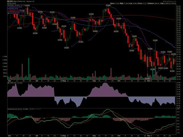 MGNX stock chart
