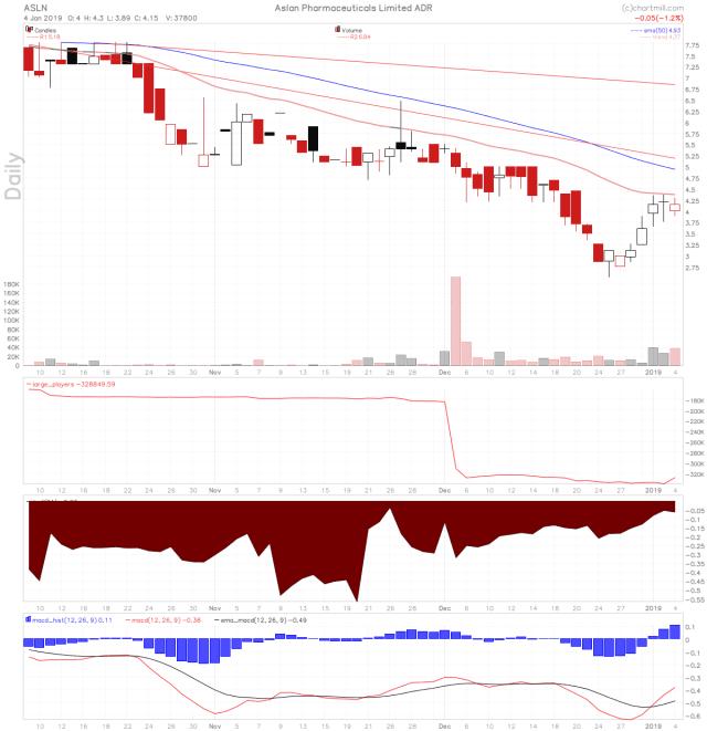 ASLN stock