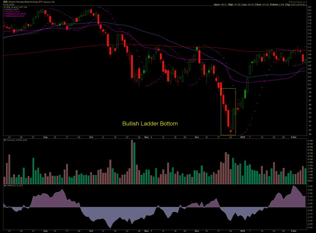 IBB stock chart