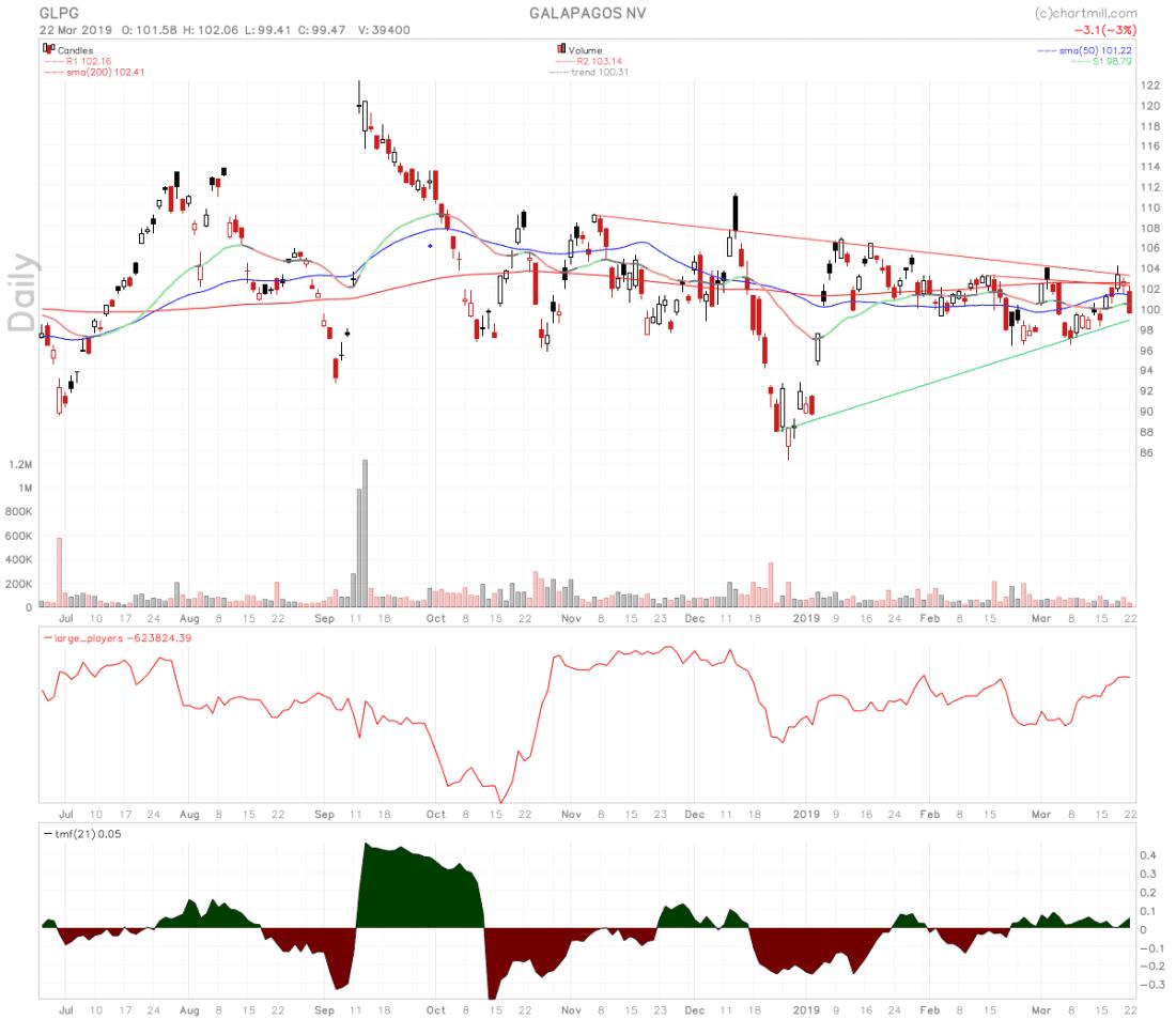 GLPG stock chart
