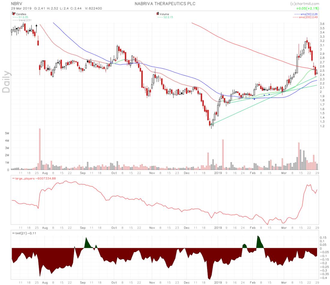 NBRV stock