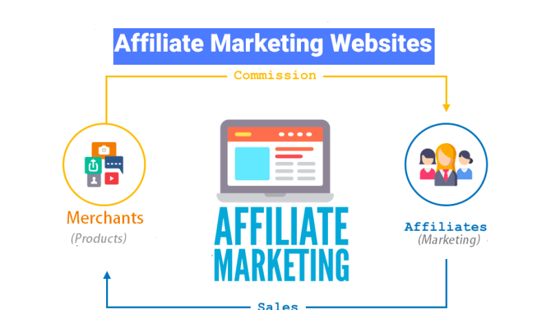27 Best Highest Paying Affiliate Programs List 2020