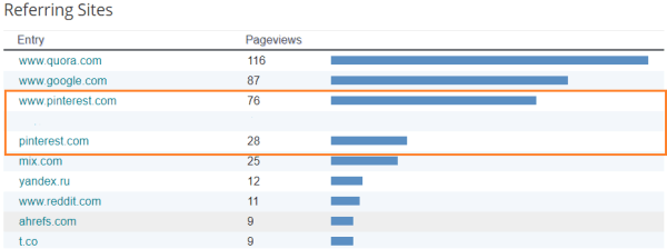 increase page views from Pinterest traffic