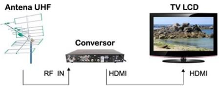 Ligação da Antena ao Conversor e na TV LCD - Foto: Internet