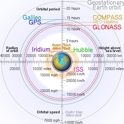Deep Space Network - Red del Espacio Profundo - Madrid - En esta imagen se pueden ver distintos tipos de órbitas y la altura a la que orbitan algunos de los satélites más conocidos (9).