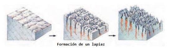 El Torcal de Antequera - Formación de lapiaces (7).