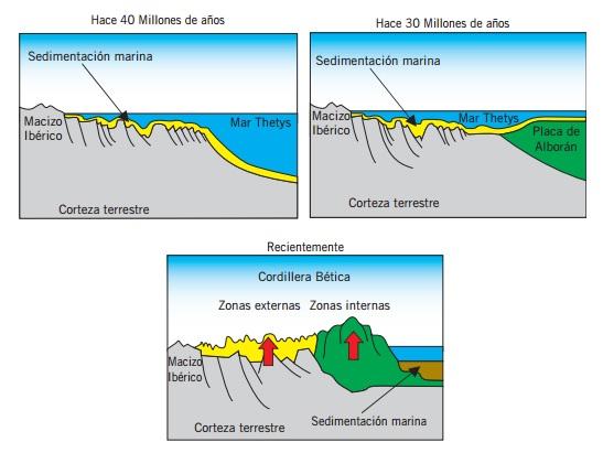 El Torcal de Antequera - Formación del karst subbético (7)