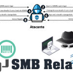 Entendendo o Ataque SMB Relay – NTLMv2