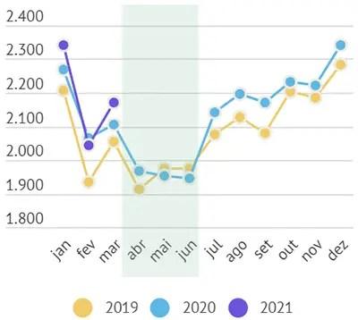 Preços dos lácteos reagem com melhora na relação oferta e demanda